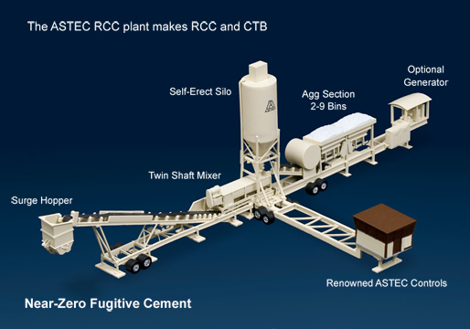 Rcc Concrete Time To Work : A f ohab company middle east distributor of